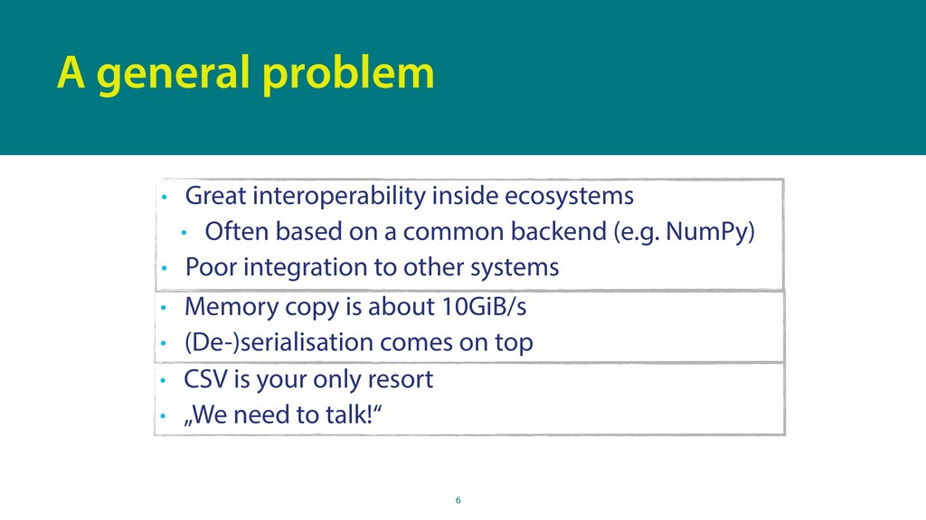 6 A general problem • Great interoperability in...