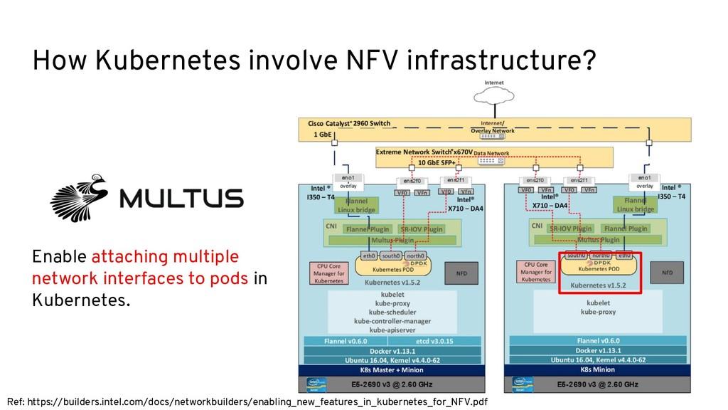 How Kubernetes involve NFV infrastructure? Enab...