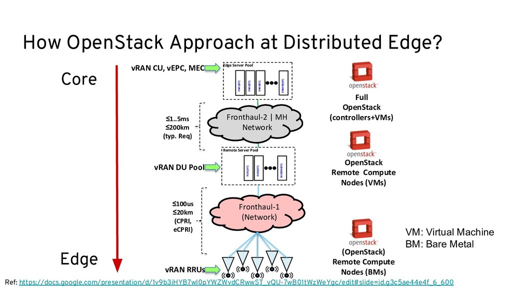 How OpenStack Approach at Distributed Edge? RC#...