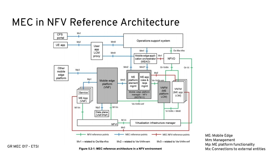 MEC in NFV Reference Architecture ME: Mobile Ed...