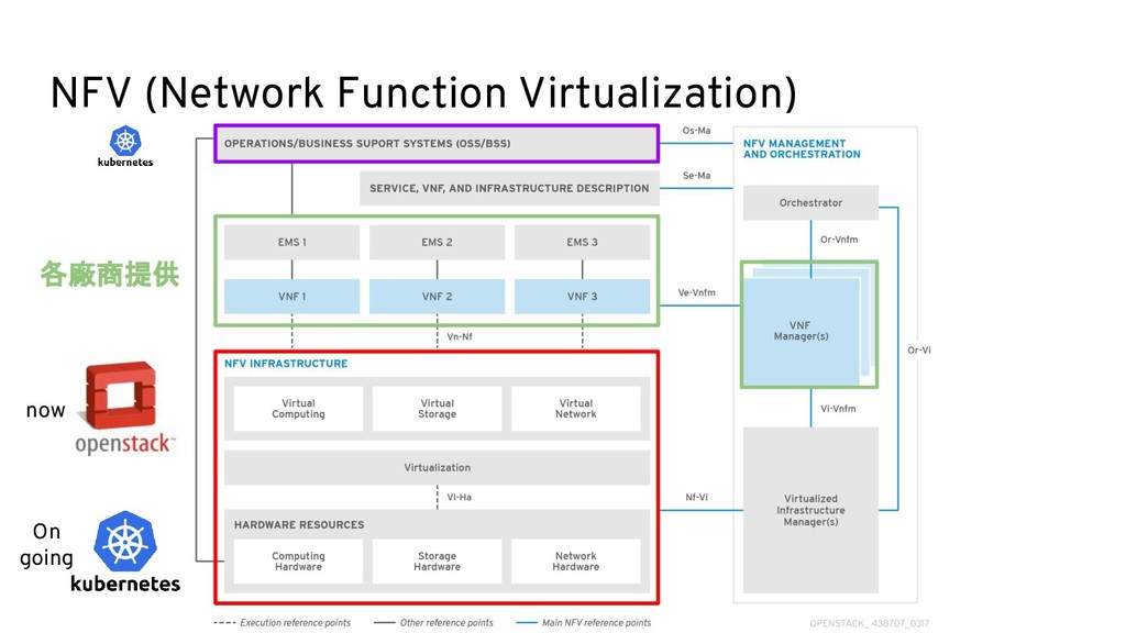 NFV (Network Function Virtualization) 各廠商提供 now...