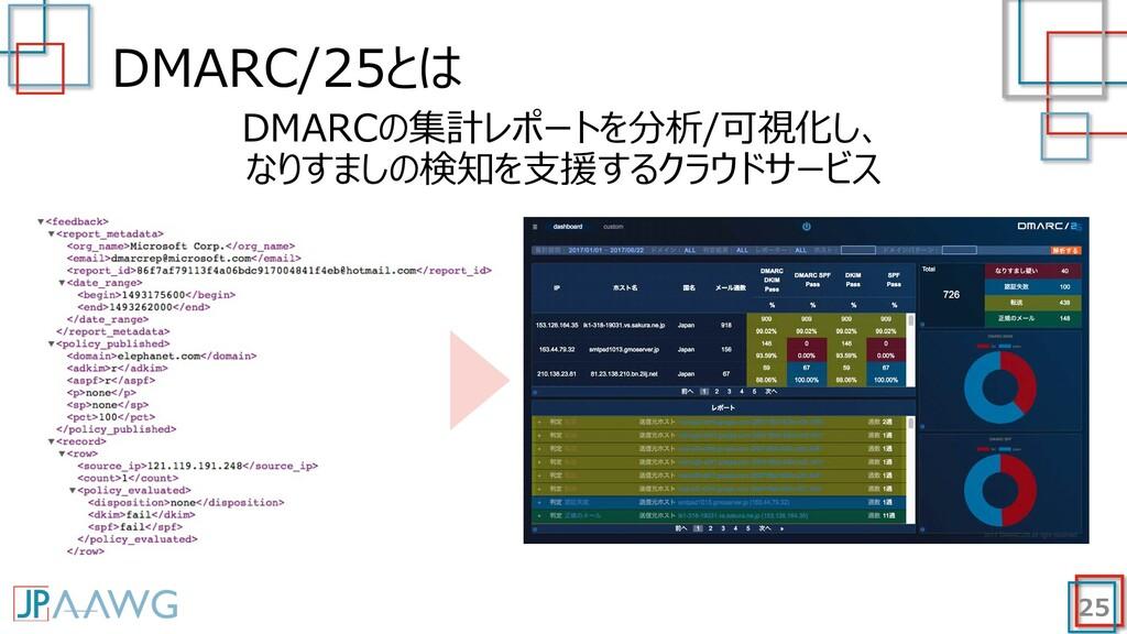 DMARC/25とは 25 DMARCの集計レポートを分析/可視化し、 なりすましの検知を⽀援...