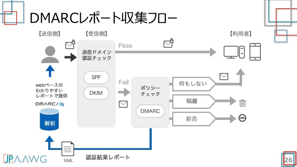 DMARCレポート収集フロー 26
