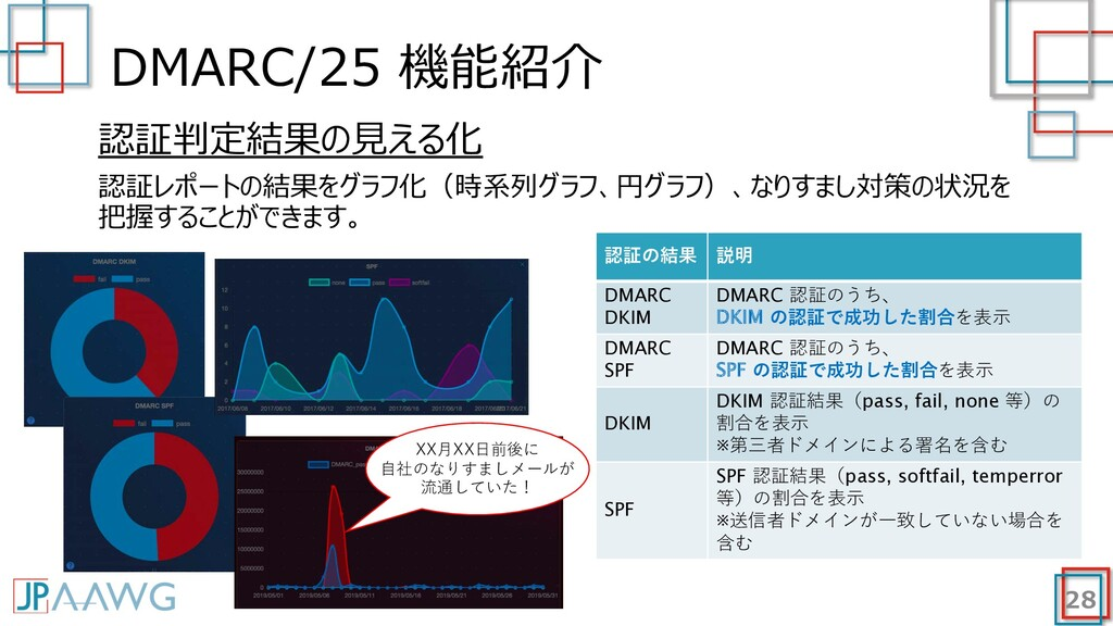 DMARC/25 機能紹介 28 認証判定結果の⾒える化 認証レポートの結果をグラフ化(時系列...