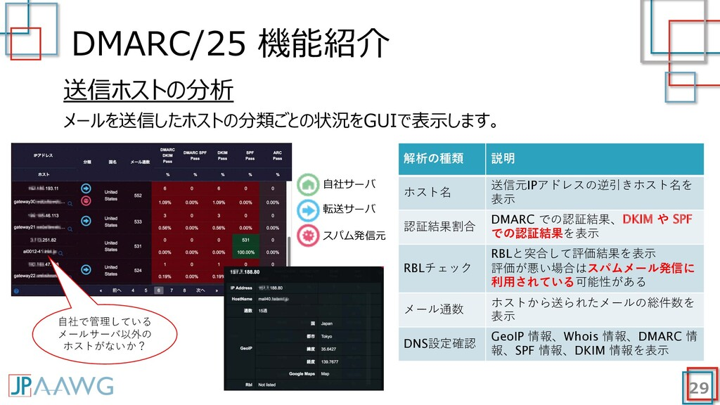 DMARC/25 機能紹介 29 送信ホストの分析 メールを送信したホストの分類ごとの状況をG...