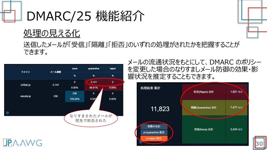 DMARC/25 機能紹介 30 処理の⾒える化 送信したメールが「受信」「隔離」「拒否」のい...