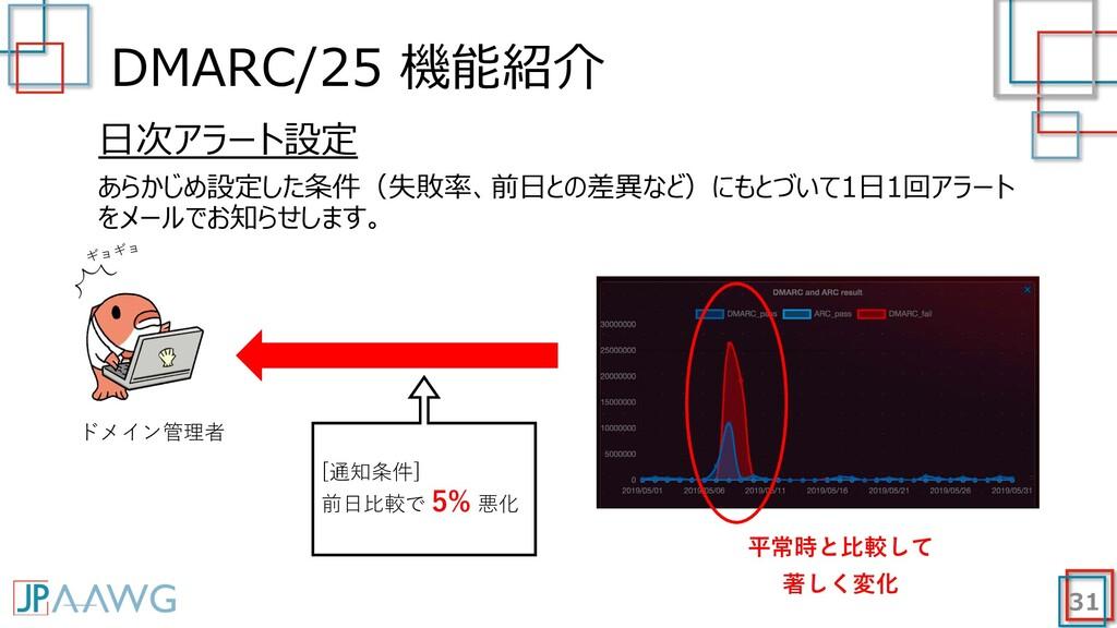 DMARC/25 機能紹介 31 ⽇次アラート設定 あらかじめ設定した条件(失敗率、前⽇との差...