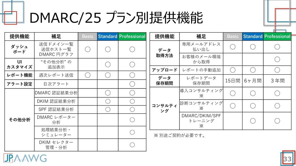DMARC/25 プラン別提供機能 33 提供機能 補⾜ Basic Standard Pro...