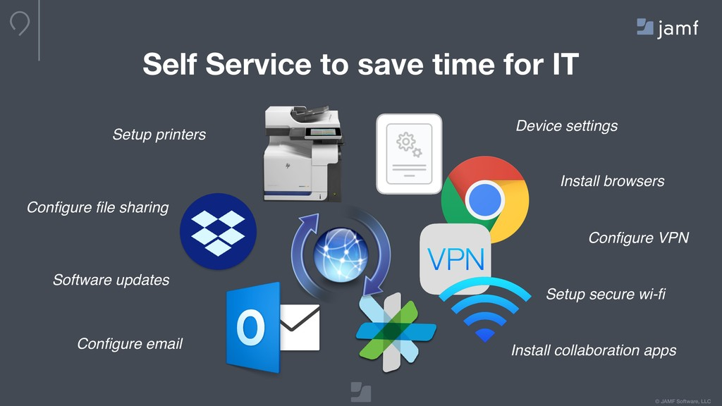 © JAMF Software, LLC Self Service to save time ...