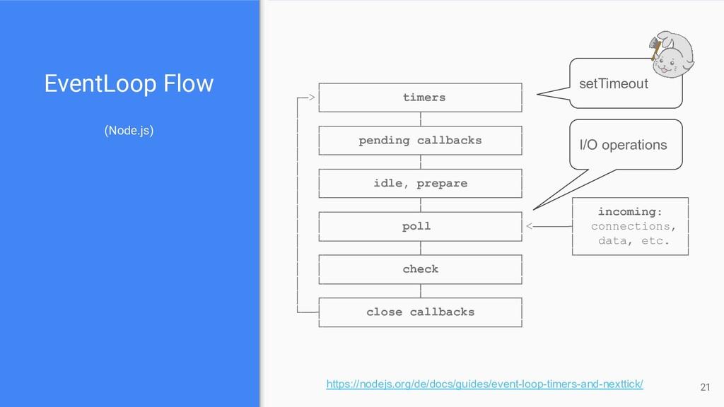 EventLoop Flow (Node.js) ┌─────────────────────...