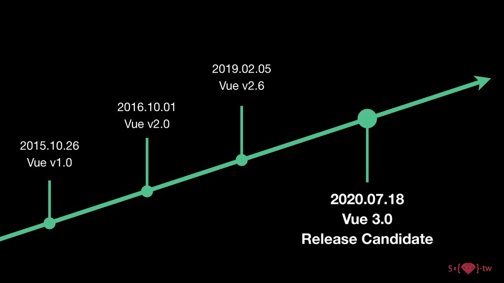 2015.10.26  Vue v1.0 2016.10.01  Vue v2.0 2019....