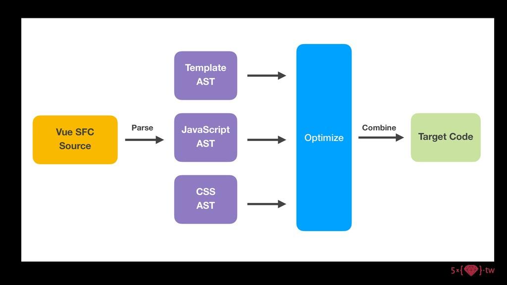 Vue SFC Source Template AST JavaScript AST CSS ...