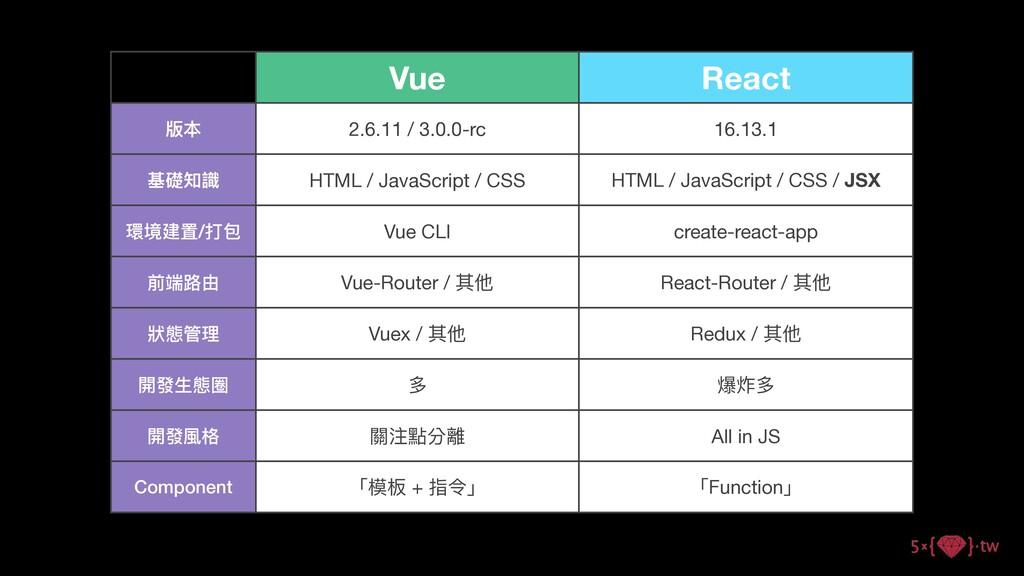 Vue React 版本 2.6.11 / 3.0.0-rc 16.13.1 基礎知識 HTM...