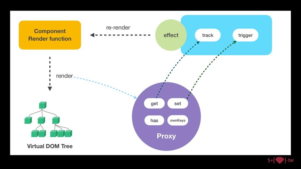 Component Render function render Proxy get set ...