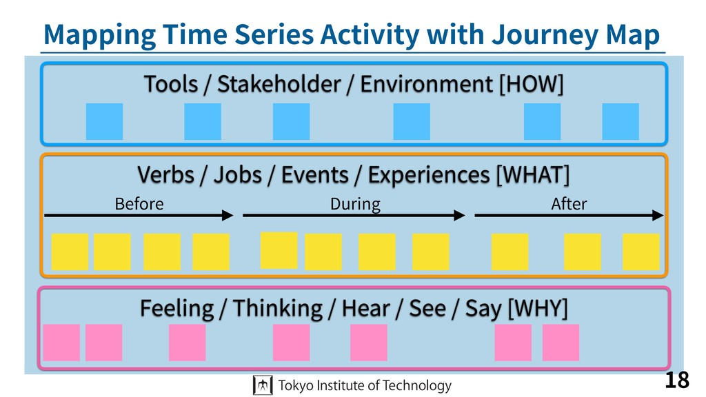 Mapping Time Series Activity with Journey Map 1...