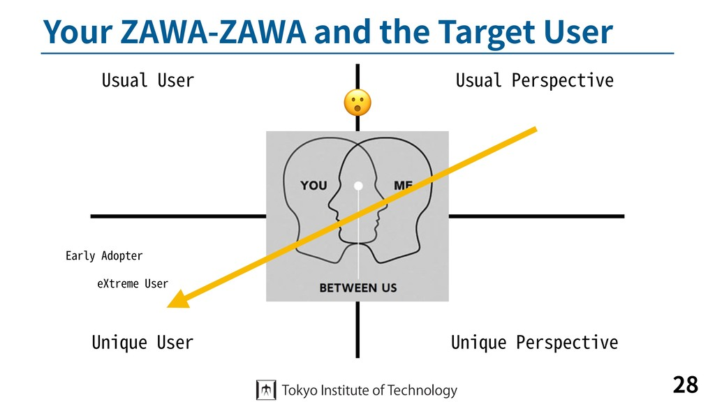 Your ZAWA-ZAWA and the Target User 28 Usual Per...