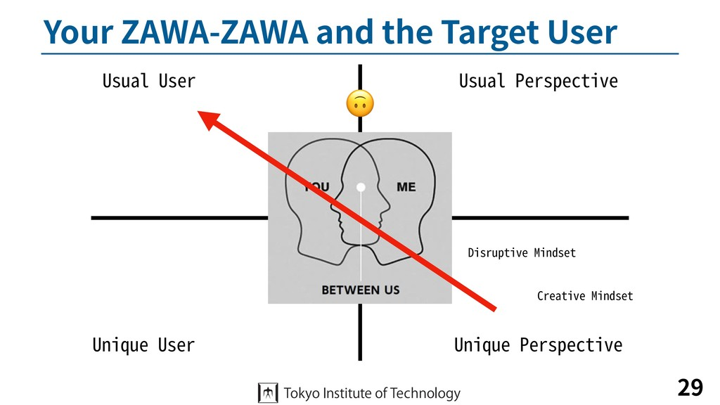 Your ZAWA-ZAWA and the Target User 29 Usual Per...