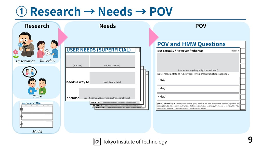 ① Research → Needs → POV 9 Interview Observatio...