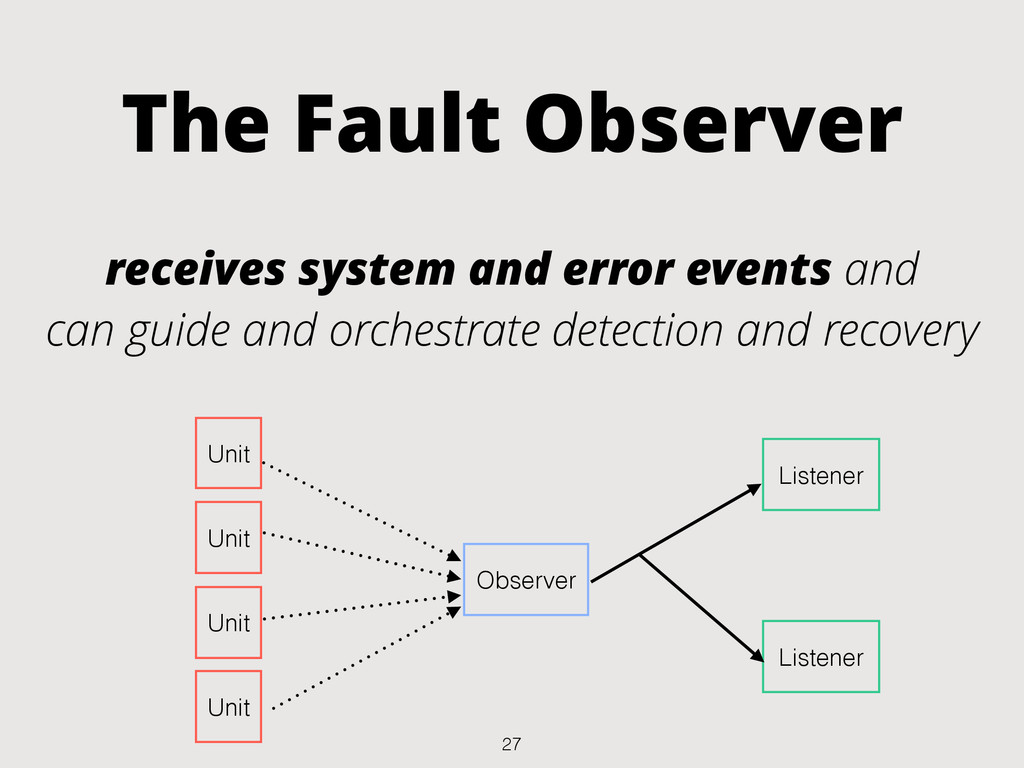 The Fault Observer receives system and error ev...
