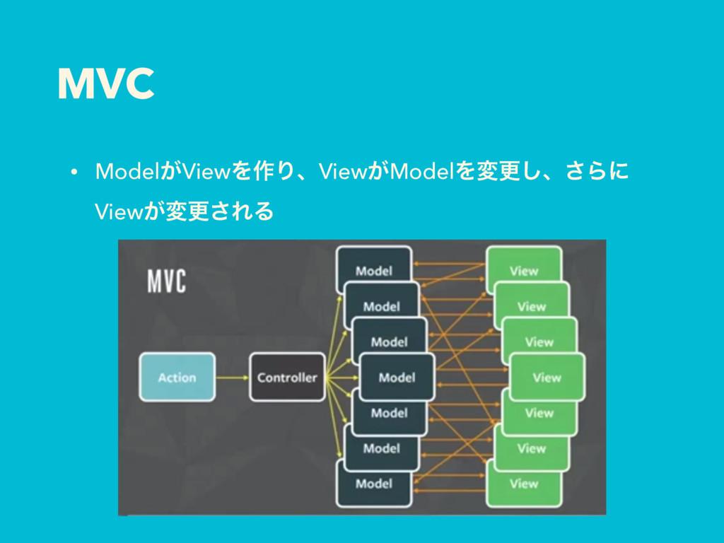 MVC • Model͕ViewΛ࡞ΓɺView͕ModelΛมߋ͠ɺ͞Βʹ View͕มߋ͞...