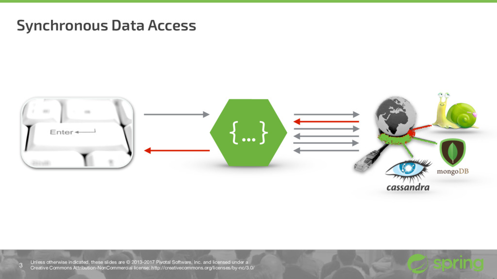 Synchronous Data Access 3 Unless otherwise indi...