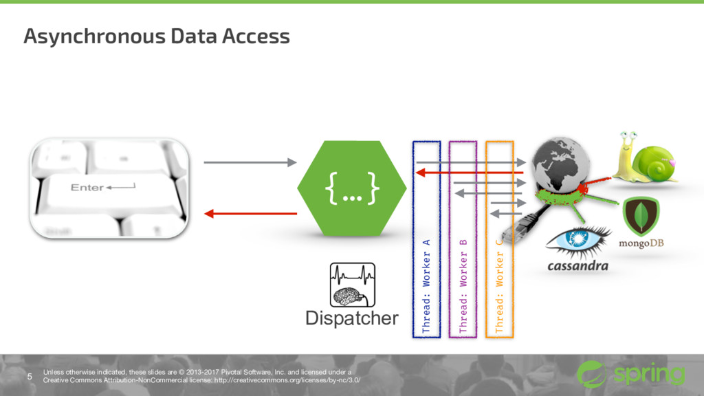 Asynchronous Data Access 5 Unless otherwise ind...
