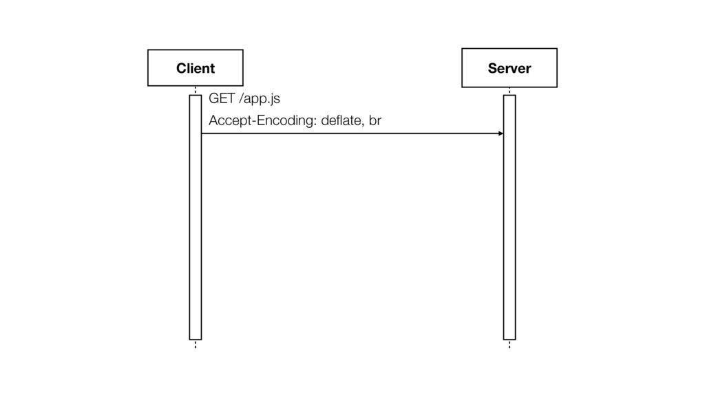 Client Server GET /app.js Accept-Encoding: defla...