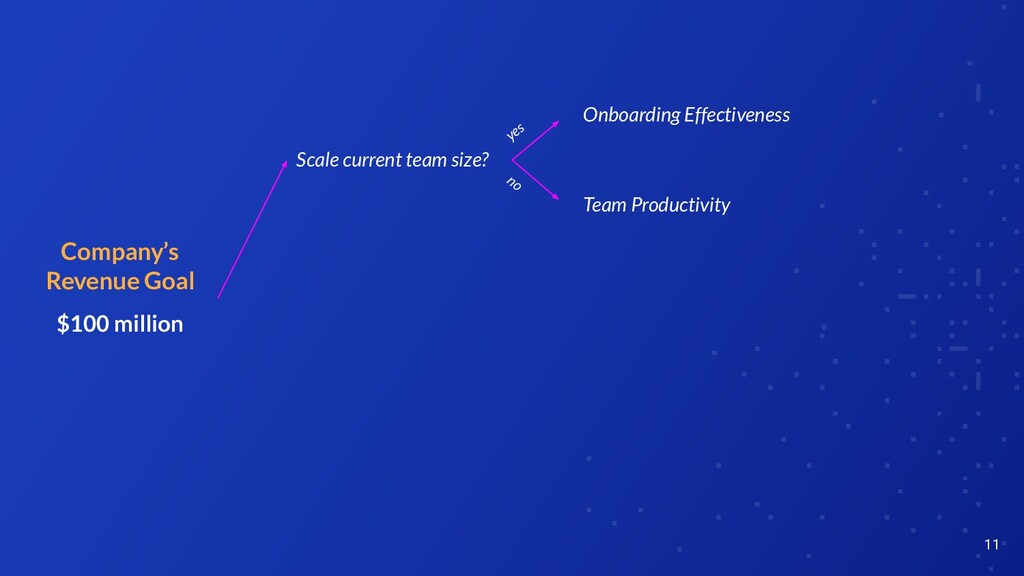 11 Company's Revenue Goal $100 million Onboardi...