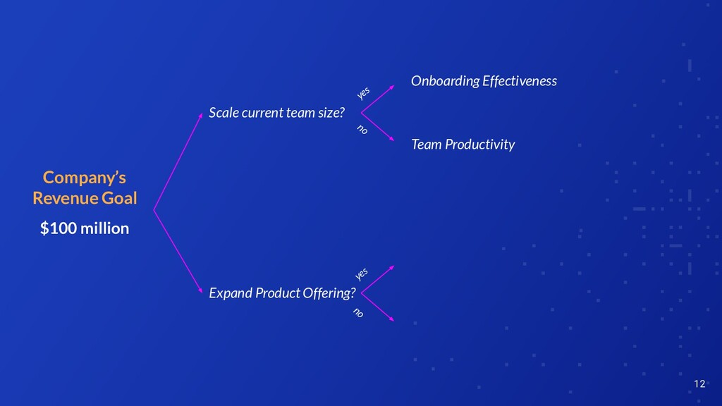 12 Company's Revenue Goal $100 million Onboardi...