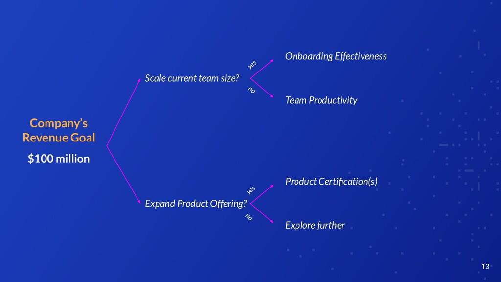 13 Company's Revenue Goal $100 million Onboardi...