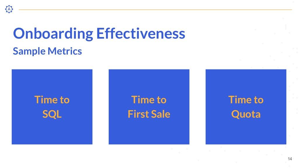 Onboarding Effectiveness Sample Metrics Time to...