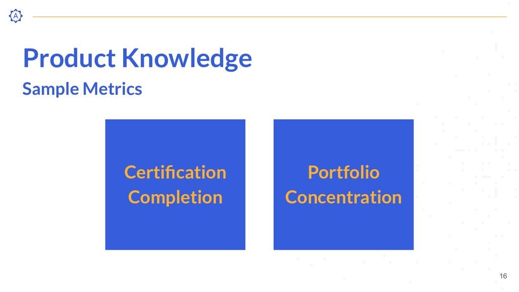 Product Knowledge Sample Metrics Portfolio Conc...