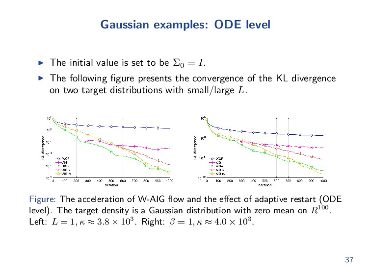 Gaussian examples: ODE level The initial value ...