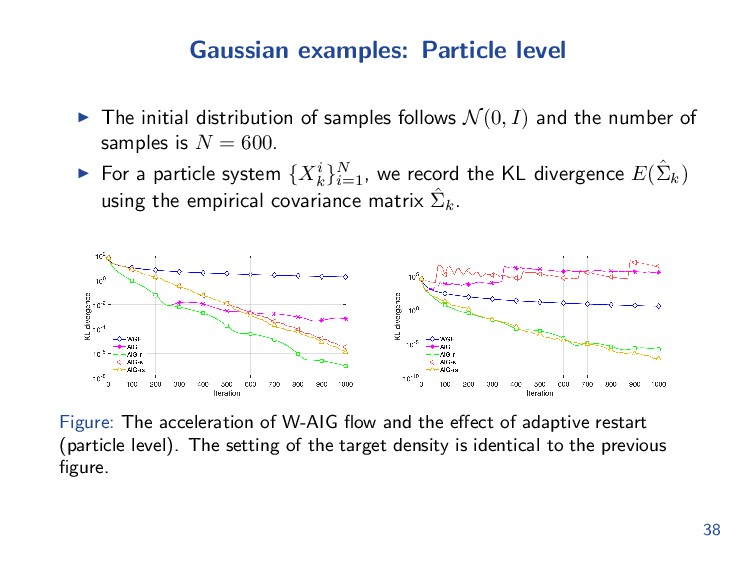 Gaussian examples: Particle level The initial d...