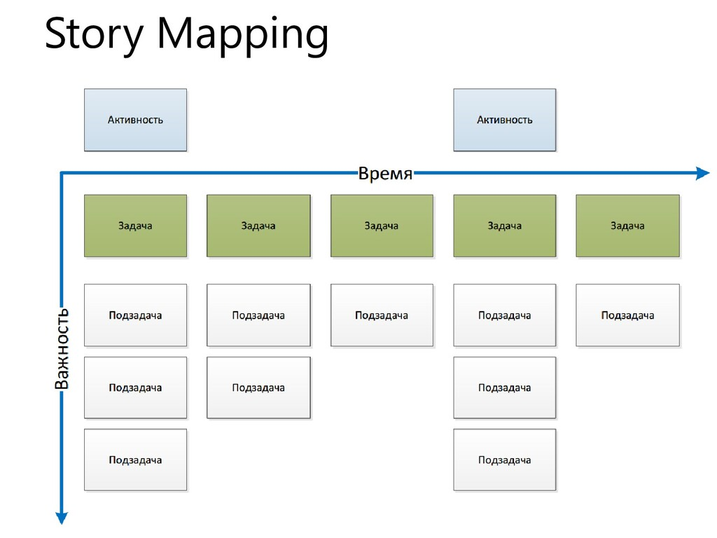 18 Story Mapping