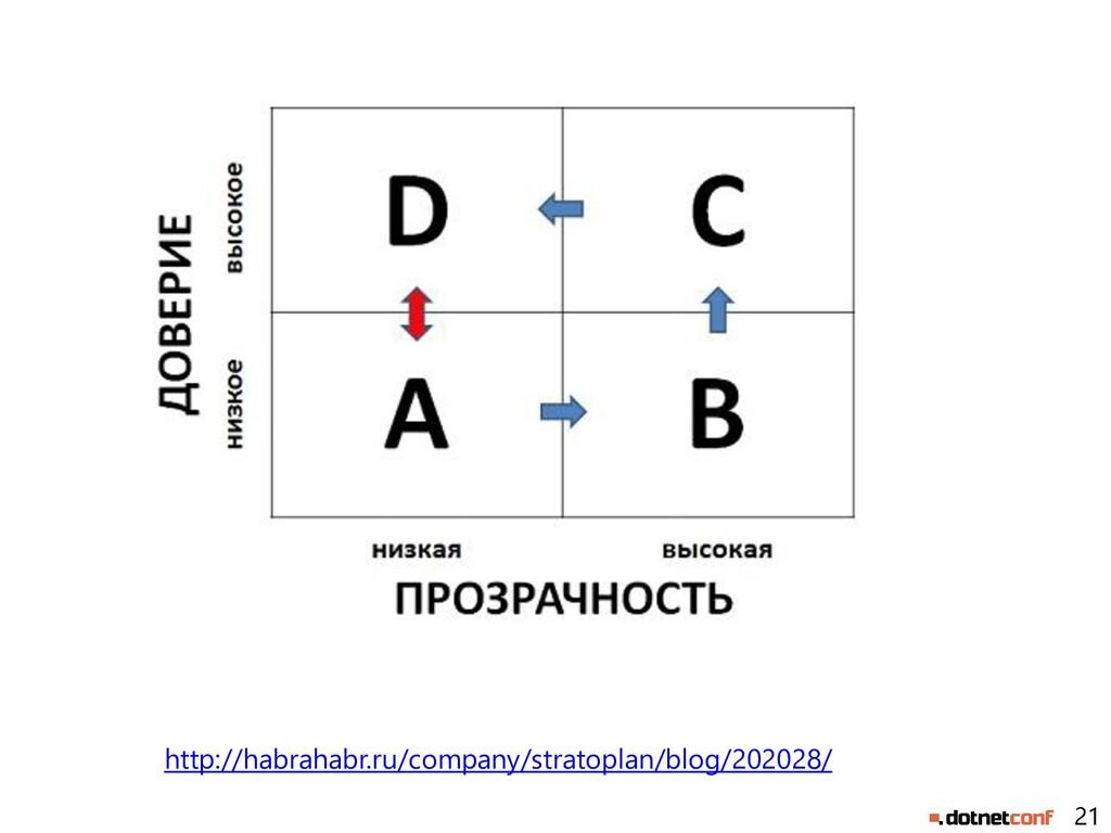 21 http://habrahabr.ru/company/stratoplan/blog/...
