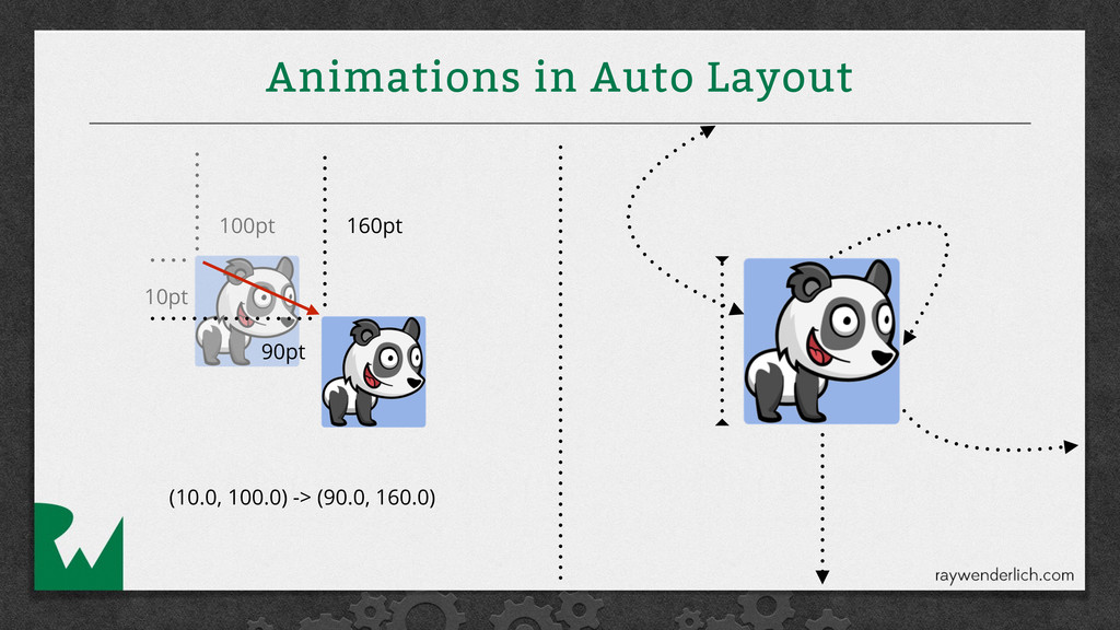 Animations in Auto Layout 100pt 10pt 160pt 90pt...