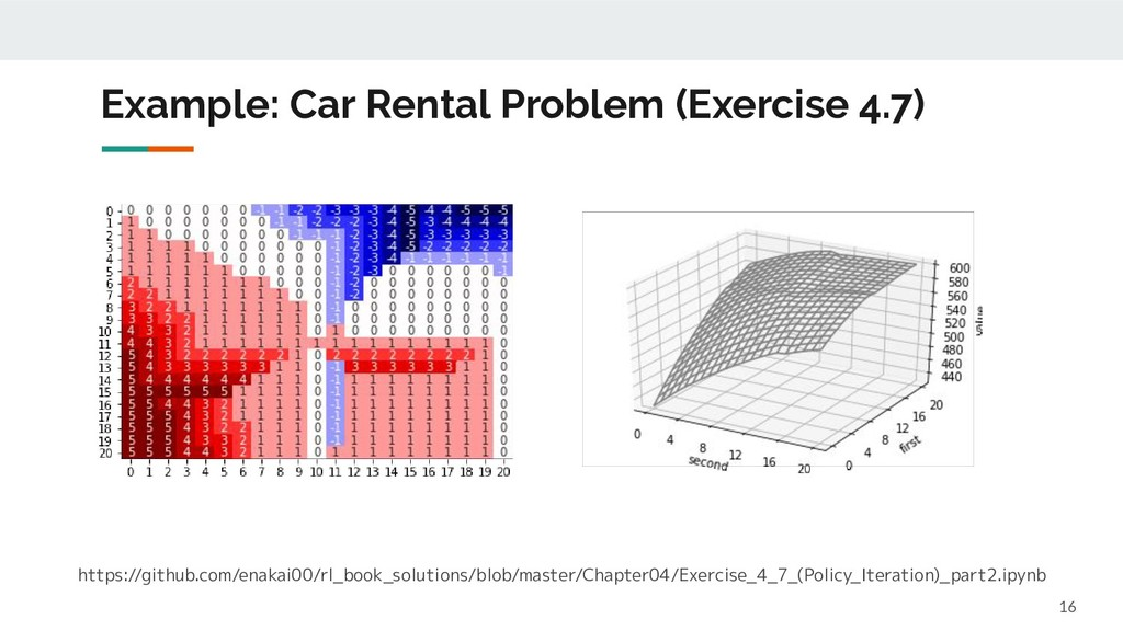 Example: Car Rental Problem (Exercise 4.7) 16 h...