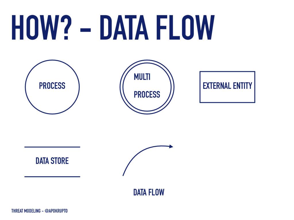 DATA FLOW THREAT MODELING - @APOKRUPTO PROCESS ...