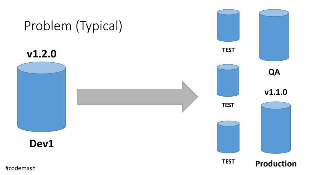 Problem (Typical) v1.1.0 Production QA Dev1 v1....