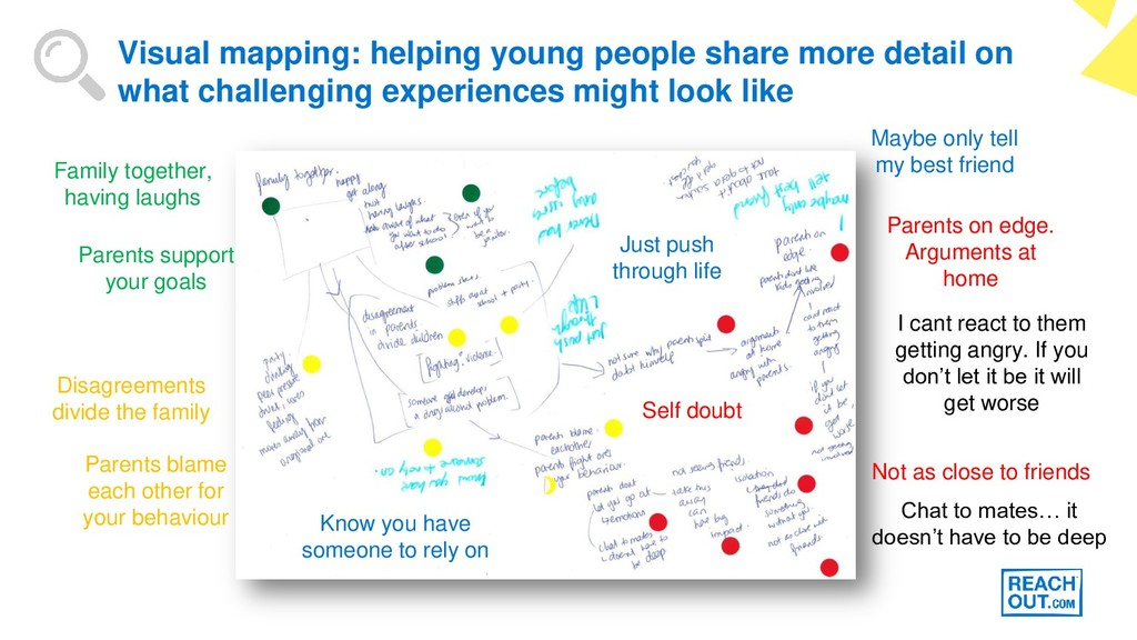 Visual mapping: helping young people share more...