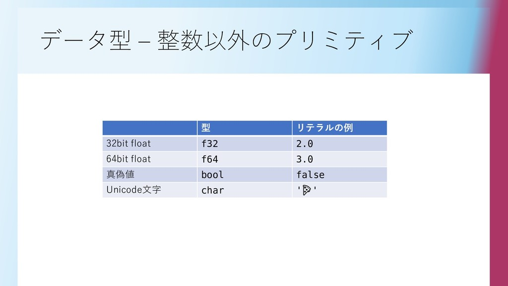データ型 – 整数以外のプリミティブ 型 リテラルの例 32bit float f32 2.0...