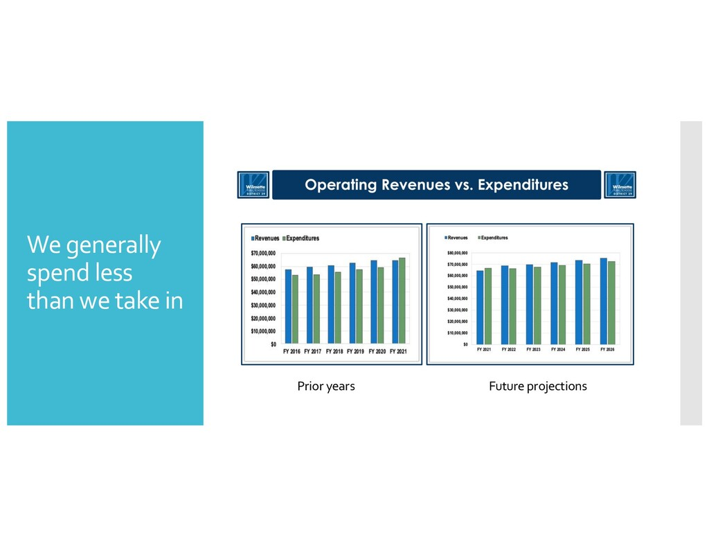 We generally spend less than we take in Prior y...