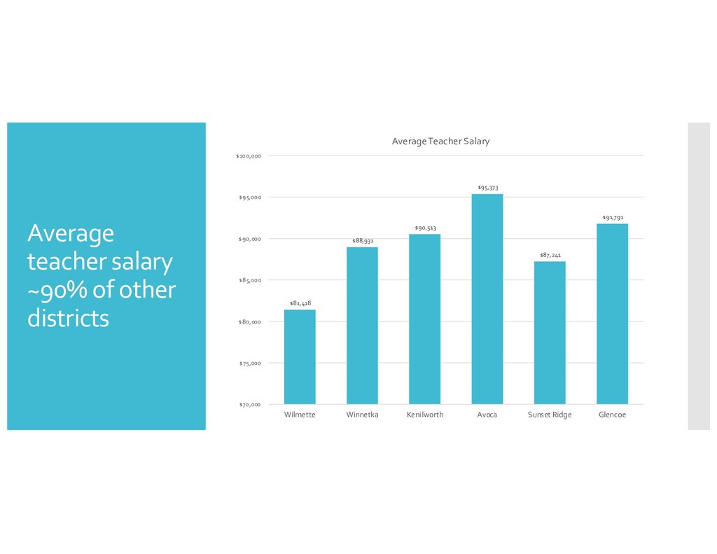 Average teacher salary ~90% of other districts ...