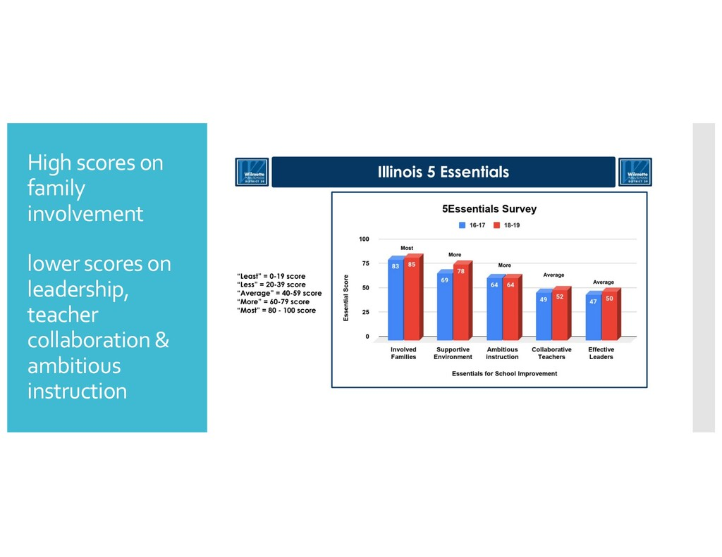 High scores on family involvement lower scores ...