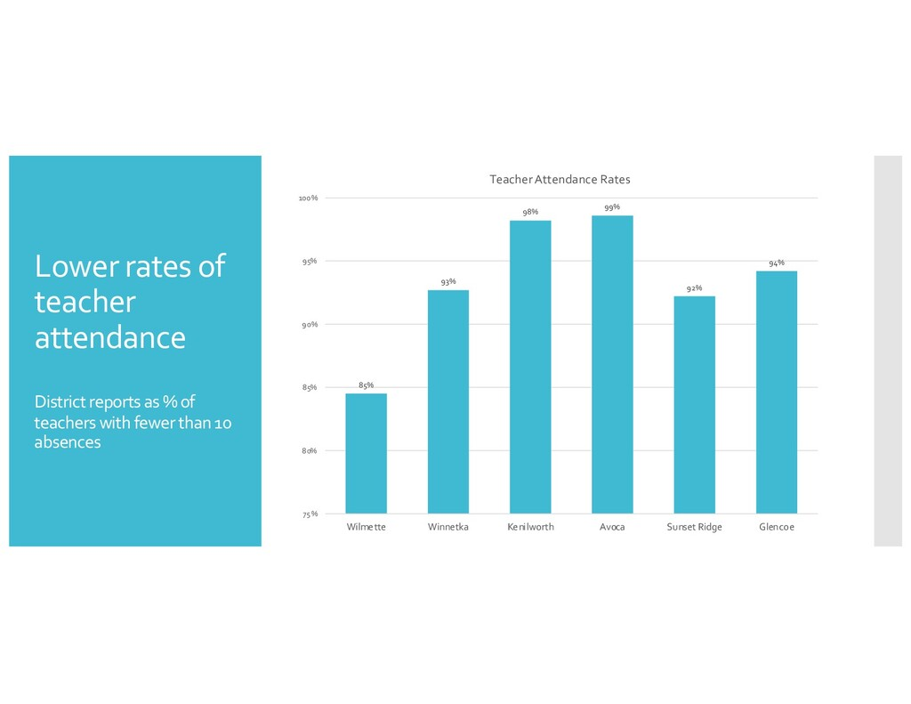 Lower rates of teacher attendance District repo...