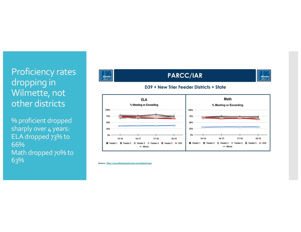 Proficiency rates dropping in Wilmette, not oth...