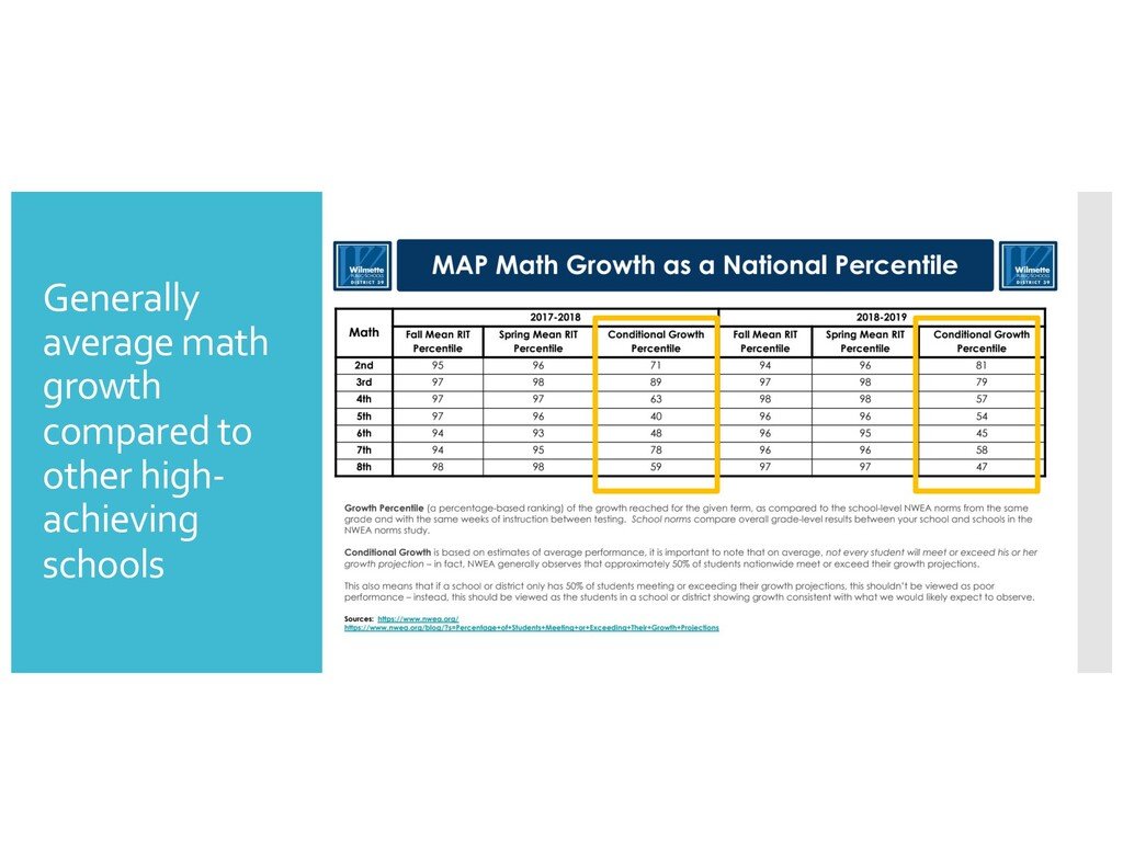 Generally average math growth compared to other...