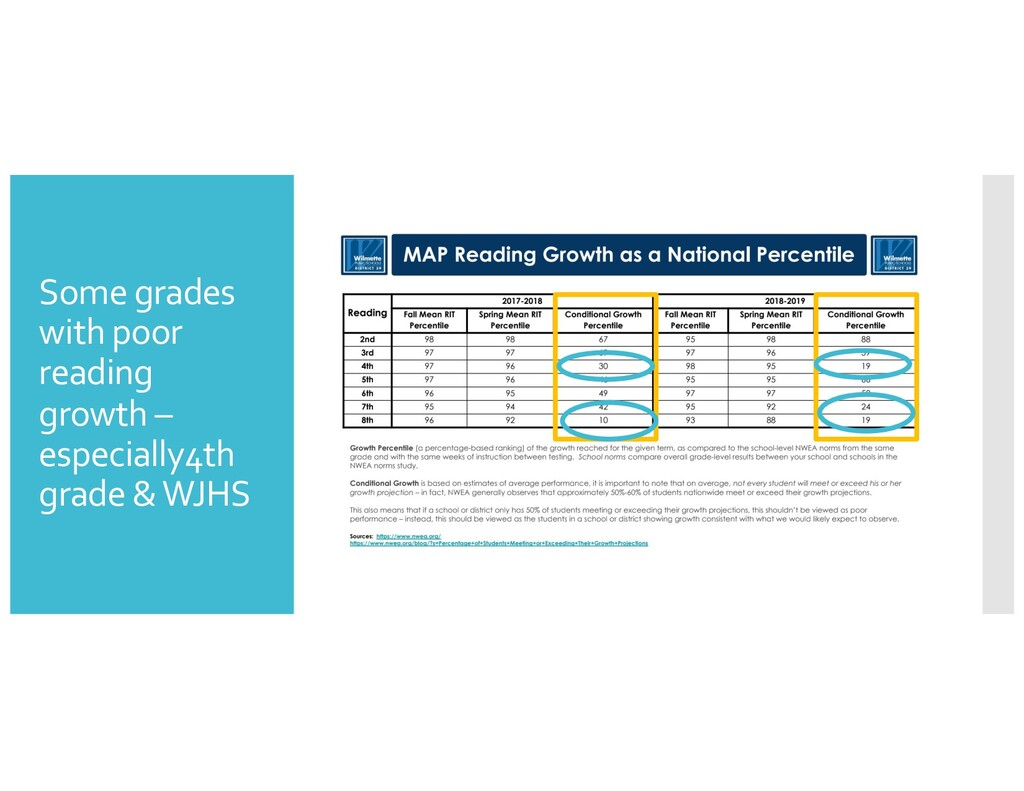 Some grades with poor reading growth – especial...