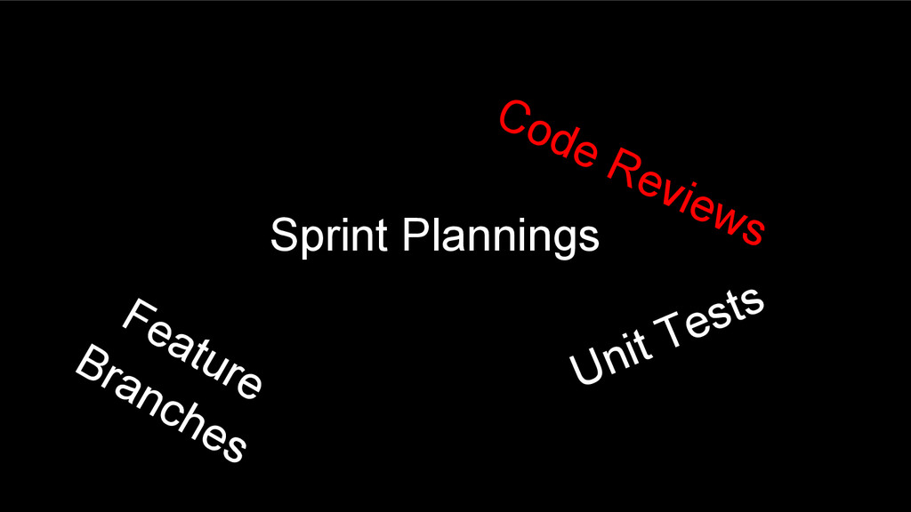 Sprint Plannings Unit Tests Feature Branches Co...